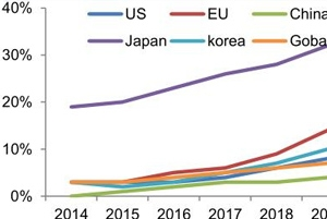CAE Technology Plastic Mold Design Development Inevitable Trend